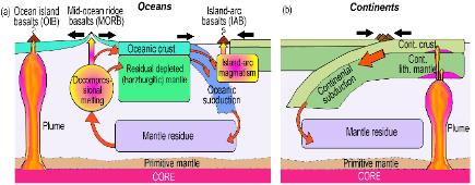 formation of continental and oceanic crust