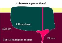 erosion of cratonic lithosphere